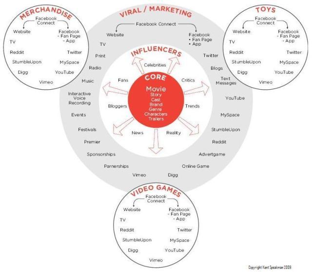 Speakman Entertainment Marketing Chart